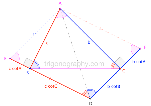 Trigonograph: A Cotangent Identity for Triangles