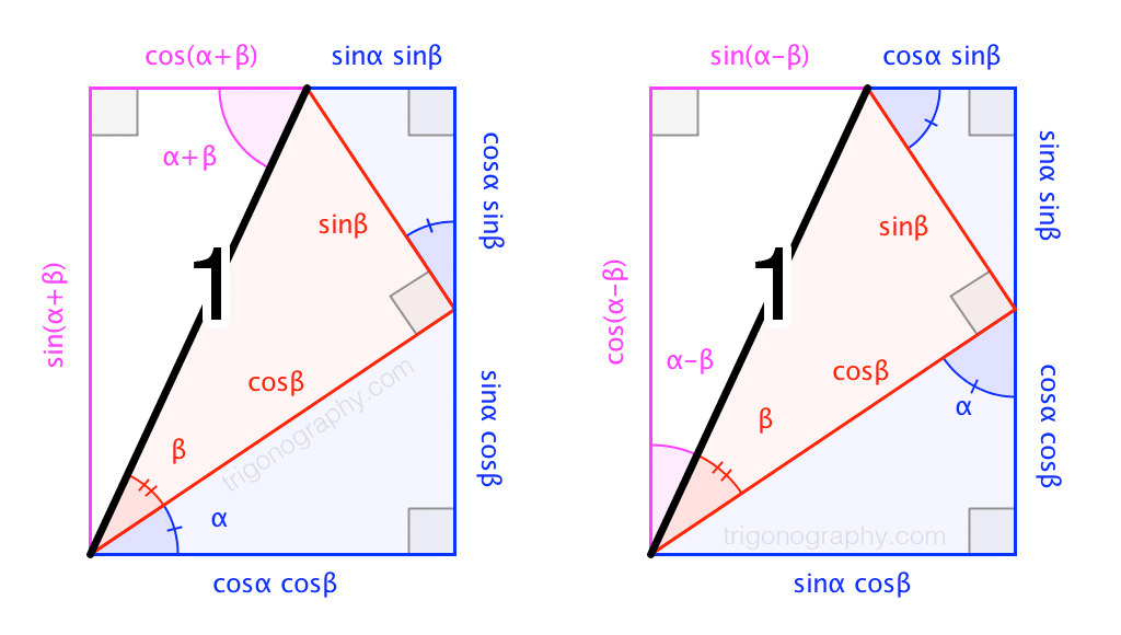 Trigonograph: Angle Sum and Difference for Sine and Cosine