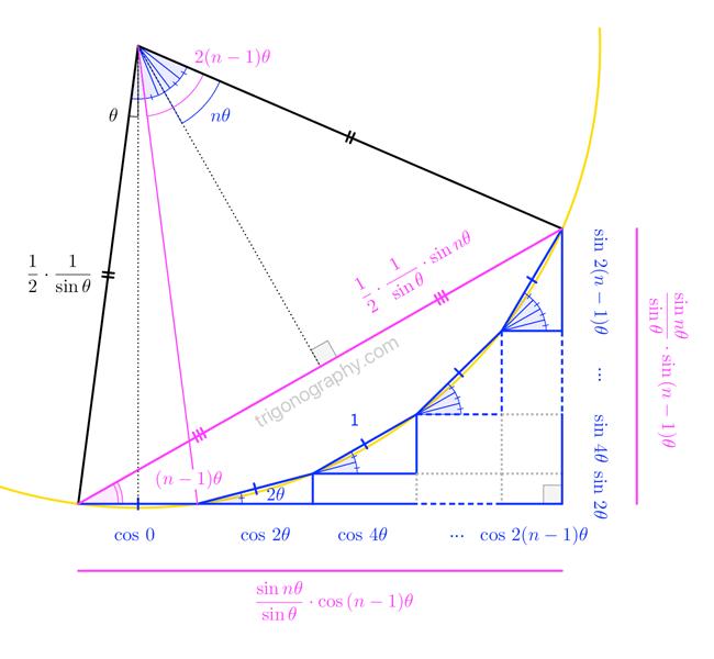 trigonograph-sincosarithmeticprogression@2x